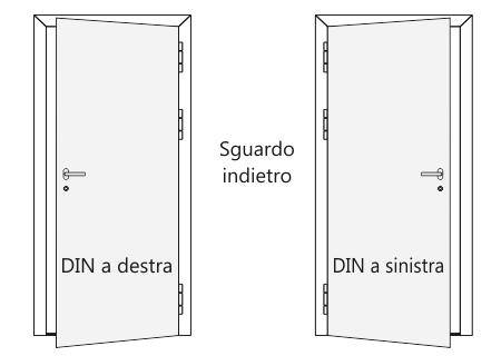 Direzione di apertura delle porte