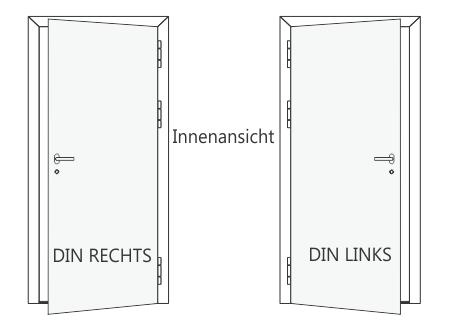 Öfnungsrichtung von Türen